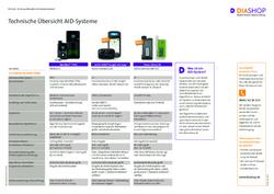 Übersichtstabelle AID-Systeme