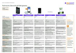 Übersichtstabelle rtCGM-Systeme
